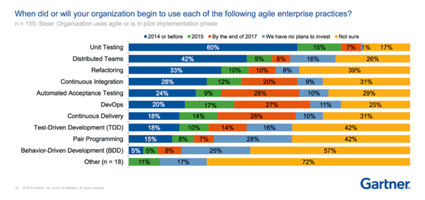"""Chart from """"Town Hall: Agile in the Enterprise,"""" Mike West, Nathan Wilson, Thomas Murphy, Dec 2015, Gartner AADI US conference. Note that """"Distributed Teams"""" is considered a bad practice by the study."""