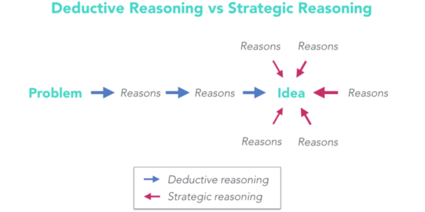 Deductive reasoning is a powerful tool to help us all stay on track
