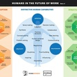 Framework: The role of Humans in the Future of Work - Trends in the Living NetworksTrends in the Living Networks