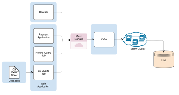 Storm cluster set up and parallelism at PayPal