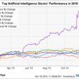 How top AI stocks are performing in 2016