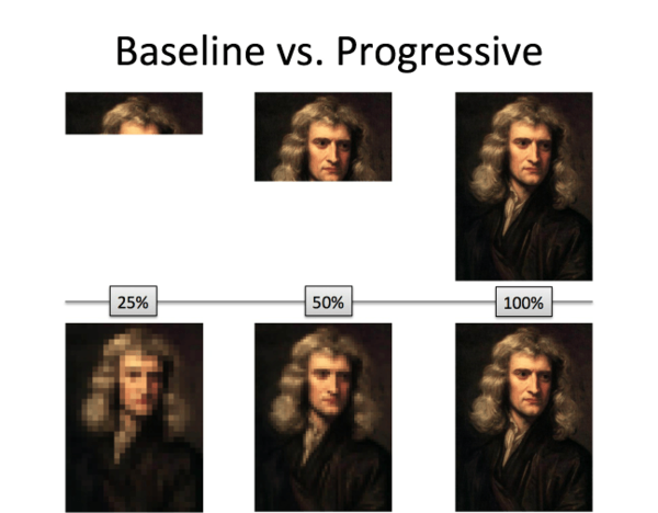 Baseline vs Progressive rendering