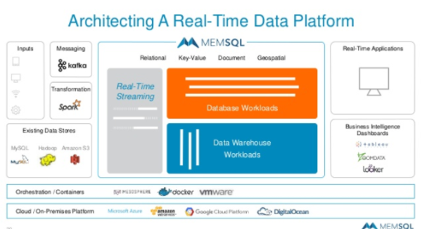 MemSQL's Real-Time Data Platform Reference Architecture