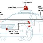 How Self-Driving Cars Work