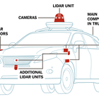 How Self-Driving Cars Work