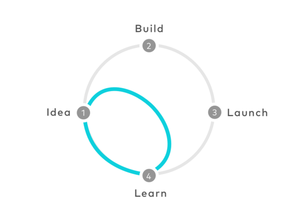 How to get business value from a design sprint