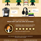 Does Coffee Really Make You More Productive at Work? - Blog About Infographics and Data Visualization - Cool Infographics