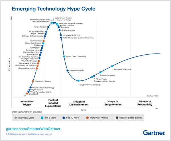 1. The Gartner Hype Cycle
