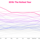 No Hoax: 2016 Was the Hottest Year on Record