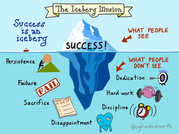 I saw this image this week and this is what it takes to be a successful entrepreneur!