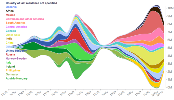 200 years of US immigration data, visualised by Natalia Bronshtein