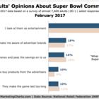 Super Bowl 2017 Data