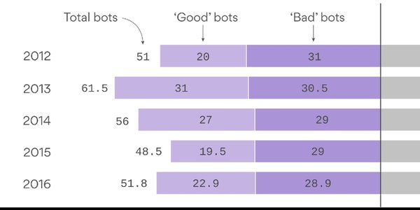 Most Internet traffic comes from bots, not people