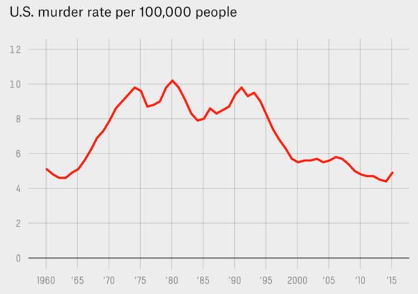 De Amerikaanse moordcijfers van 1960-2015 (grafiek: FiveThirtyEight/bron: FBI)