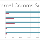 11 ways to perfect your internal communications plan | Interact