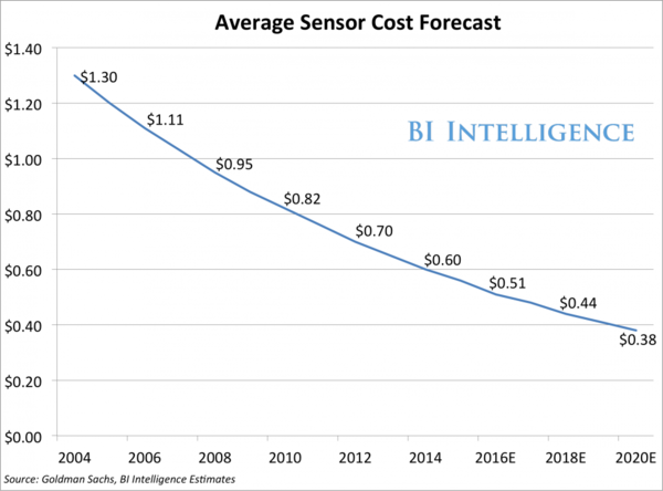 """As Sensor Cost Plummet, The Internet of Things Will Continue To Expand Exponentially"""