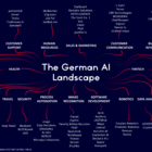 The German AI landscape