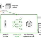 Unsupervised learning of 3D structure from images | the morning paper