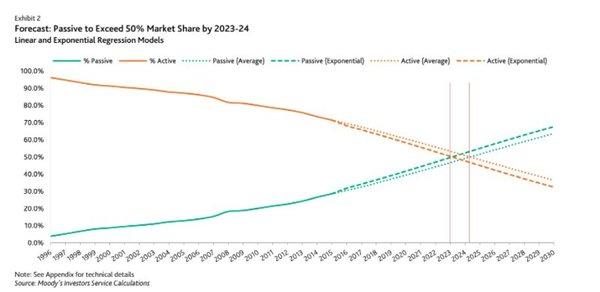 Patrimonio en Inversión activa vs. pasiva y estimación de futuro