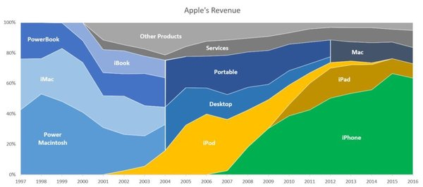 Apple's revenue split 1997-2016 (via @stevecheney)