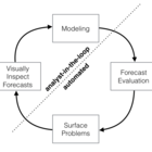 Prophet: forecasting at scale – Facebook Research