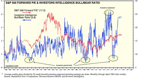 PER forward del S&P 500 y ratios alcistas/bajistas