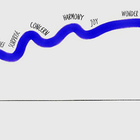 Using the Waveline to Map Your Customers' Emotional Journey