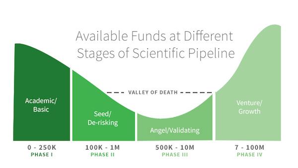The Valley of Death for scientist-entrepreneurs. (ScienceVest, Javier Noris, Jan 2016)