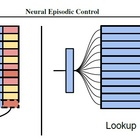 Data efficiency in deep reinforcement learning: Neural Episodic Control