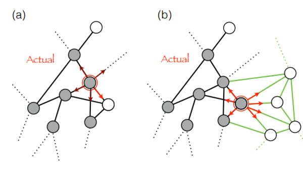 Mathematical Model Reveals the Patterns of How Innovations Arise - MIT Technology Review