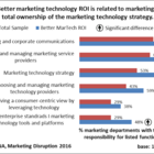 Is MarTech Too Important To Leave To The Marketers? | CustomerThink