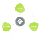 An Open Source CMS with a Git-Centric Workflow | Netlify