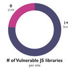77% of sites use at least one vulnerable JavaScript library | Snyk
