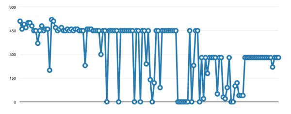 Grafiekje van hoeveel woorden ik uiteindelijk per dag heb geschreven
