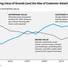 The Customer Community