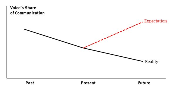 also, amt of data presented is inversely proportional to amt of info communicated