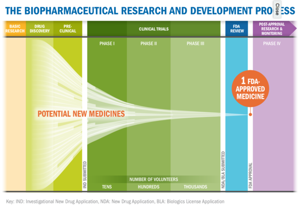 Biopharmaceutical Research & Development: The Process Behind New Medicines (PhRMA) [click to view]