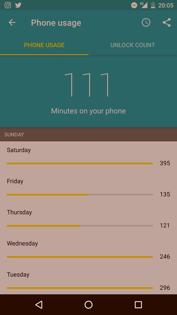 Last weeks' mobile usage