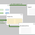 Simple goals for information architecture