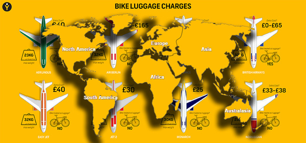 Bike Luggage Charges For Air Travel Worldwide