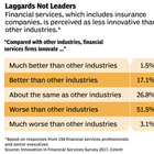 Insurance's Innovation Gap