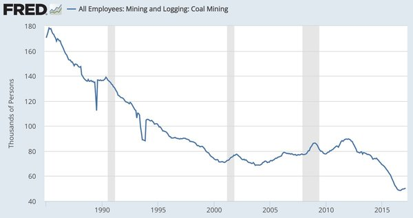 Industries with more U.S. employees than coal (50,300): Car washes: 150,019 Casinos: 99,952 Bowling: 69,088 Florists: 61,170