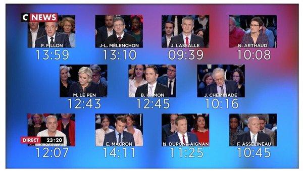 Iedere kandidaat ontbrak 17 minuten lang andere kandidaten