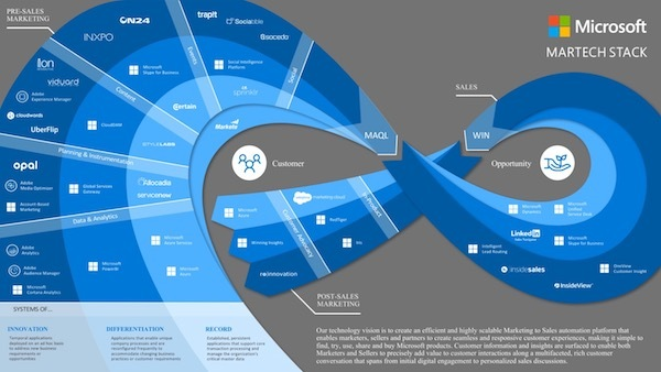 Microsoft shares their marketing stack in the Stackies, and it's awesome