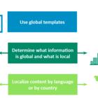 Create a Consistent Content Architecture