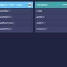 Vuex Complete API CheatSheet