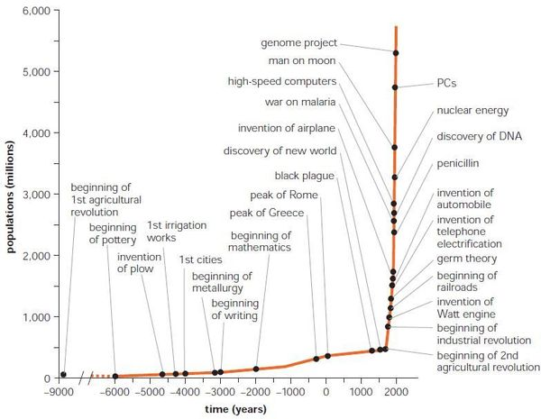 the genome revolution essay Essays in natural history and evolution: the essay in science is an art form as well as a means of communicating ideas to the dna text that is our genome.