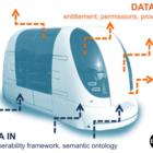 Funding for Connected & Autonomous Vehicle Pilot...