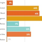 How and Why Brands Use Influencer-Generated Content