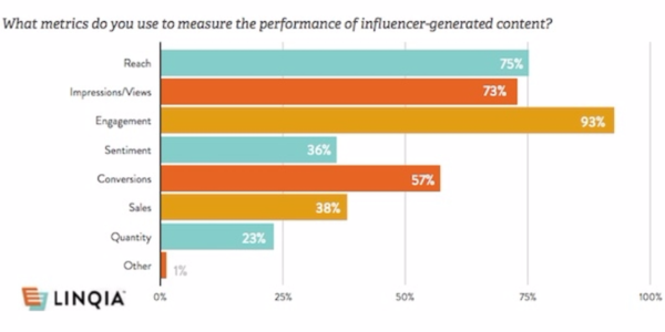The report was based on data from a survey of 207 B2C marketers